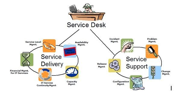Service Desk Diagram Information Technology Services Technology Infrastructure Management