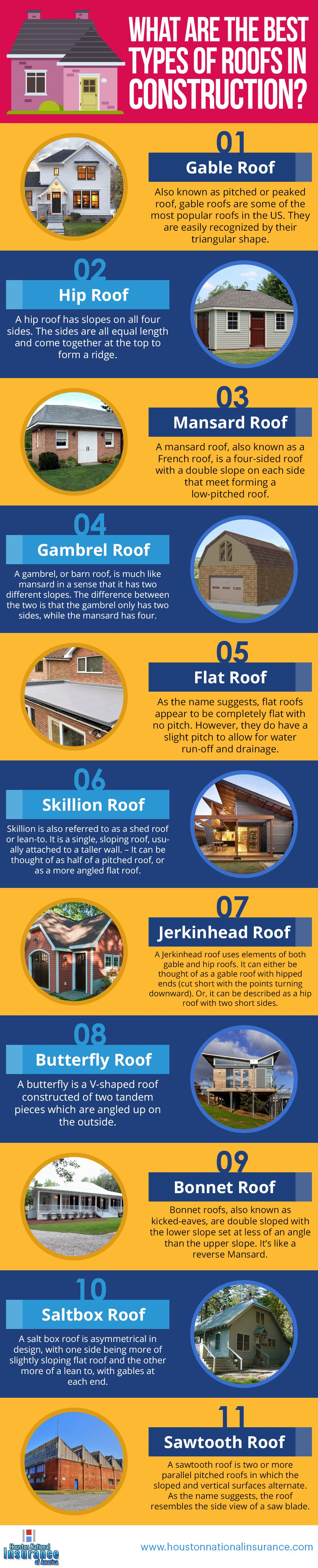 What Are The Best Types Of Roofs In Construction Builders Risk