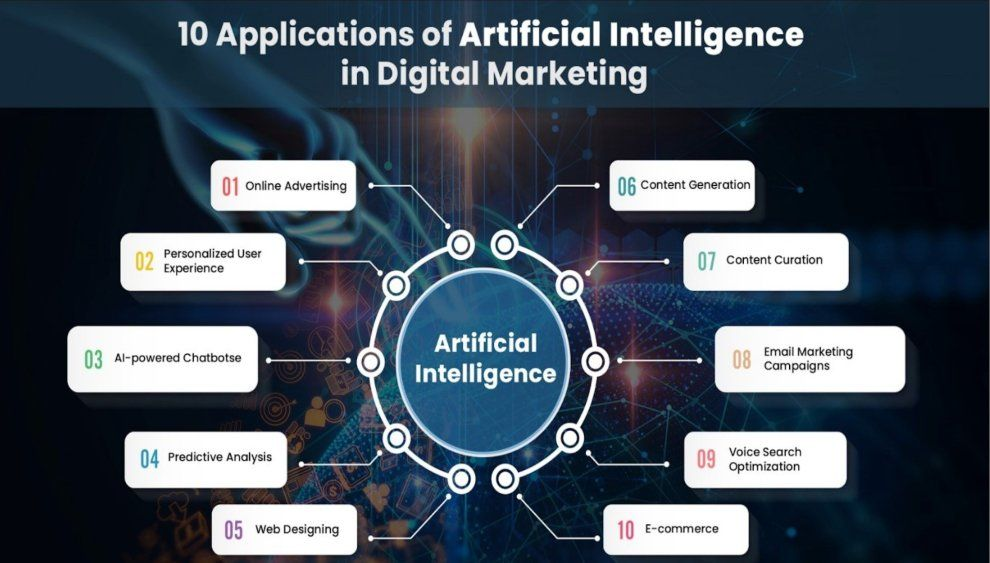 Pin By Swils On Links Artificial Intelligence Digital Marketing Artificial Intelligence Technology