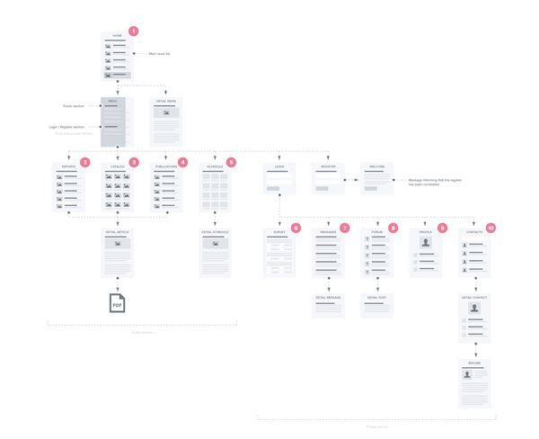 Beautiful Examples Of Clean Sitemap Maps