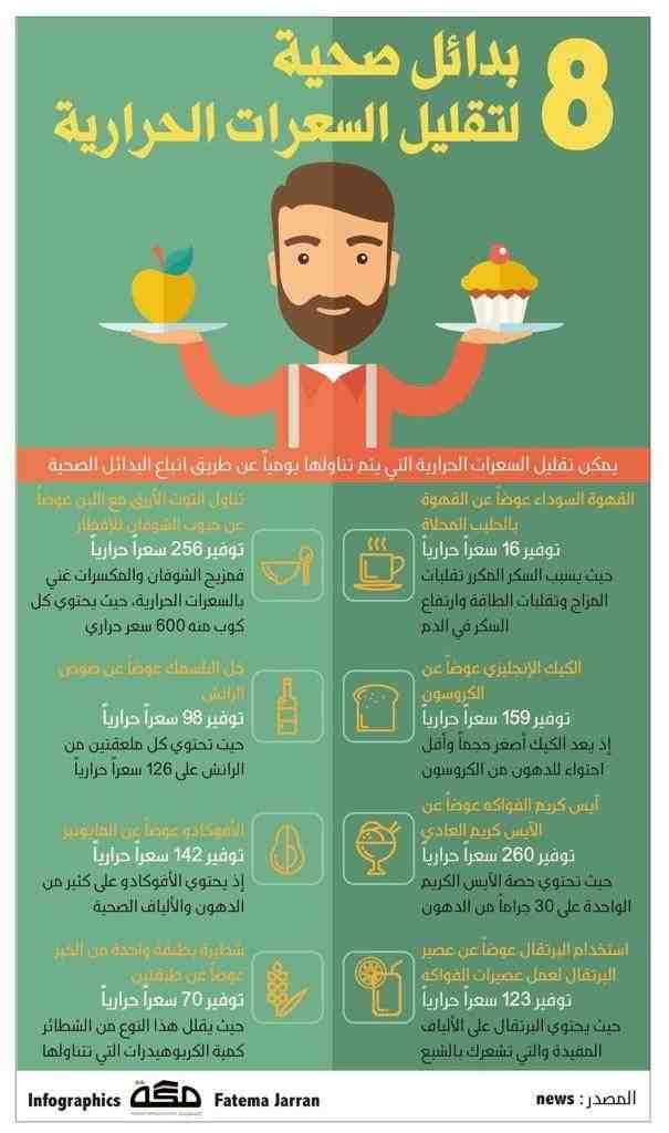 ثمان بدائل صحية لتقليل السعرات الحرارية تخسيس انفوجرافيك انفوجرافيك عربي Health Fitness Food Healty Eating Health Facts Food