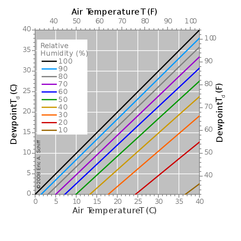 Dew Point Wikipedia Dew Point Chart Relative Humidity Graphing