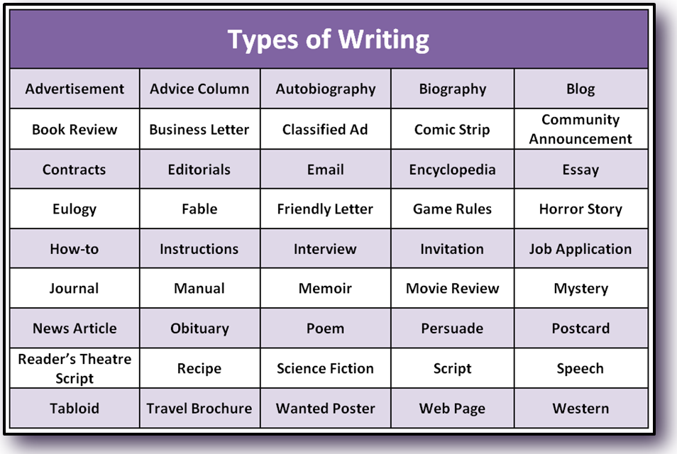 different kinds of writing