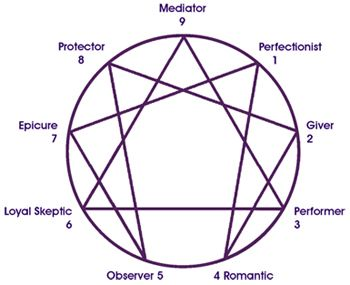Image result for enneagram test