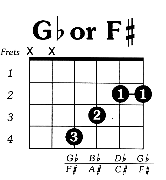 F Chord Guitar Ok So Not Orchestra But Musical Nonetheless