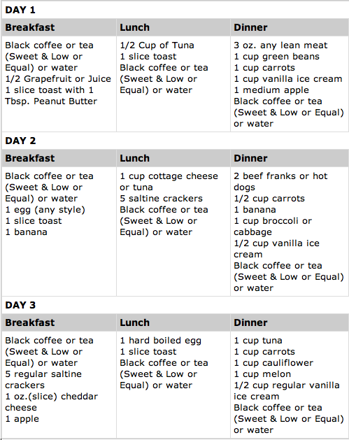 17 Best images about military diet on Pinterest | 3 day diet ...