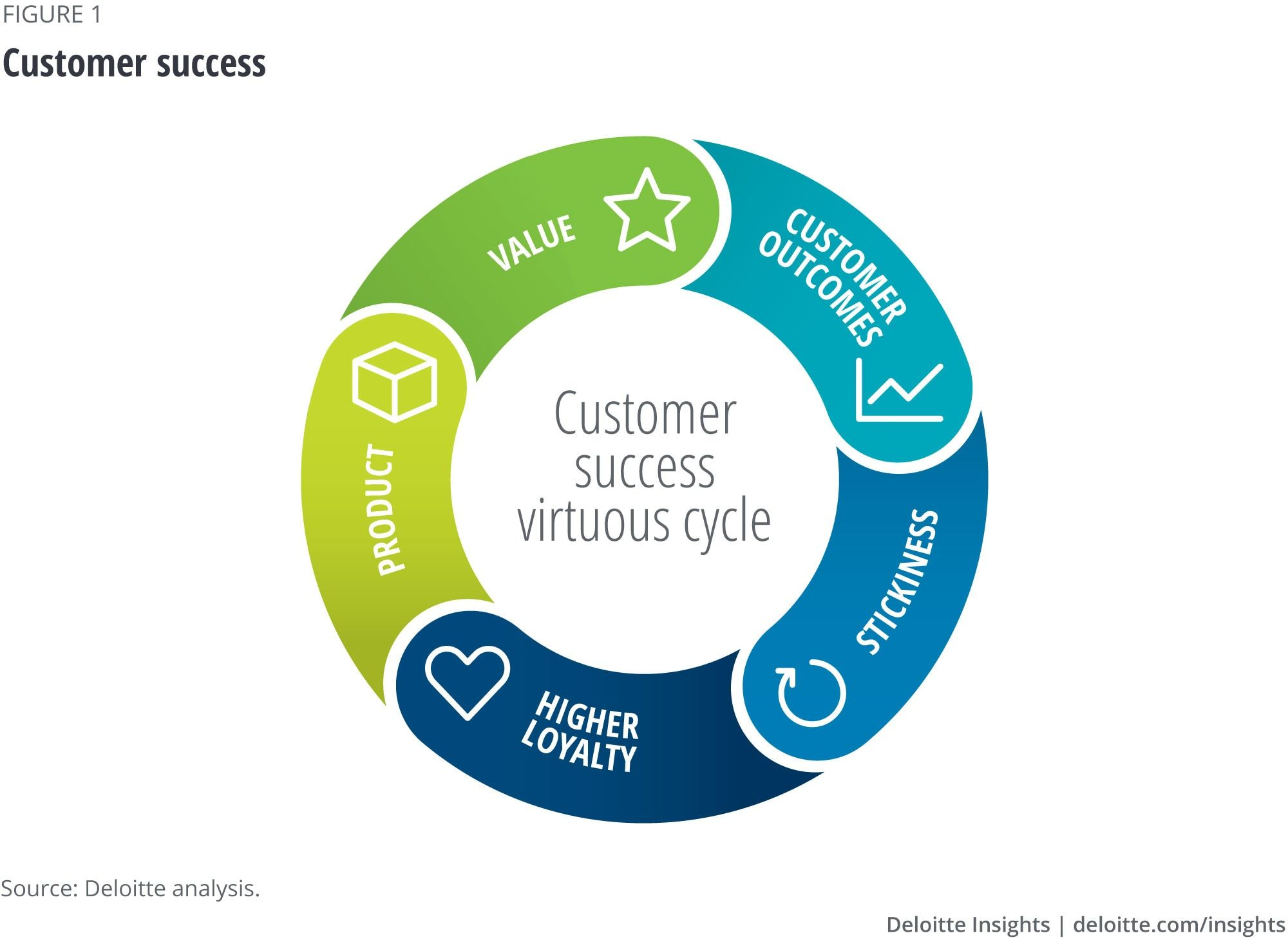Customer Success Digital Transformation Customer Interaction Business Impact