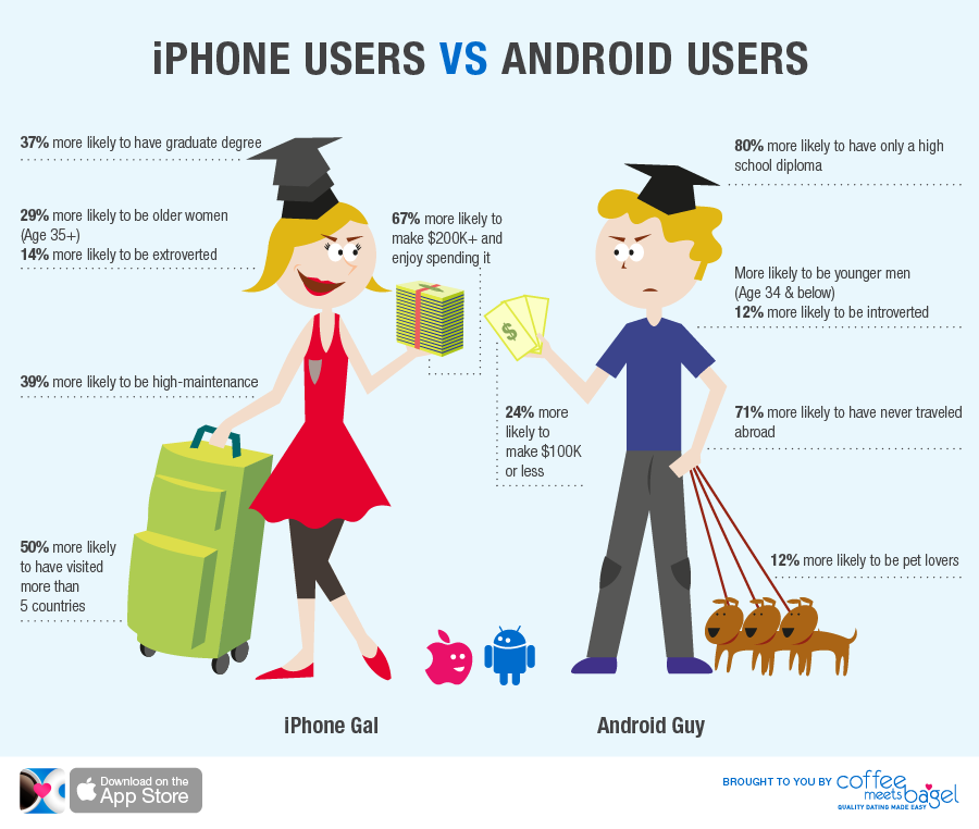 iPhone Users Vs Android Users Trendy iphone cases