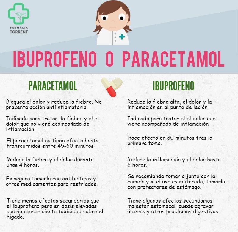 Ibuprofeno O Paracetamol Qué Me Tomo Salud Enfermería Farmacología Farmacología Clínica Farmacologia Enfermeria