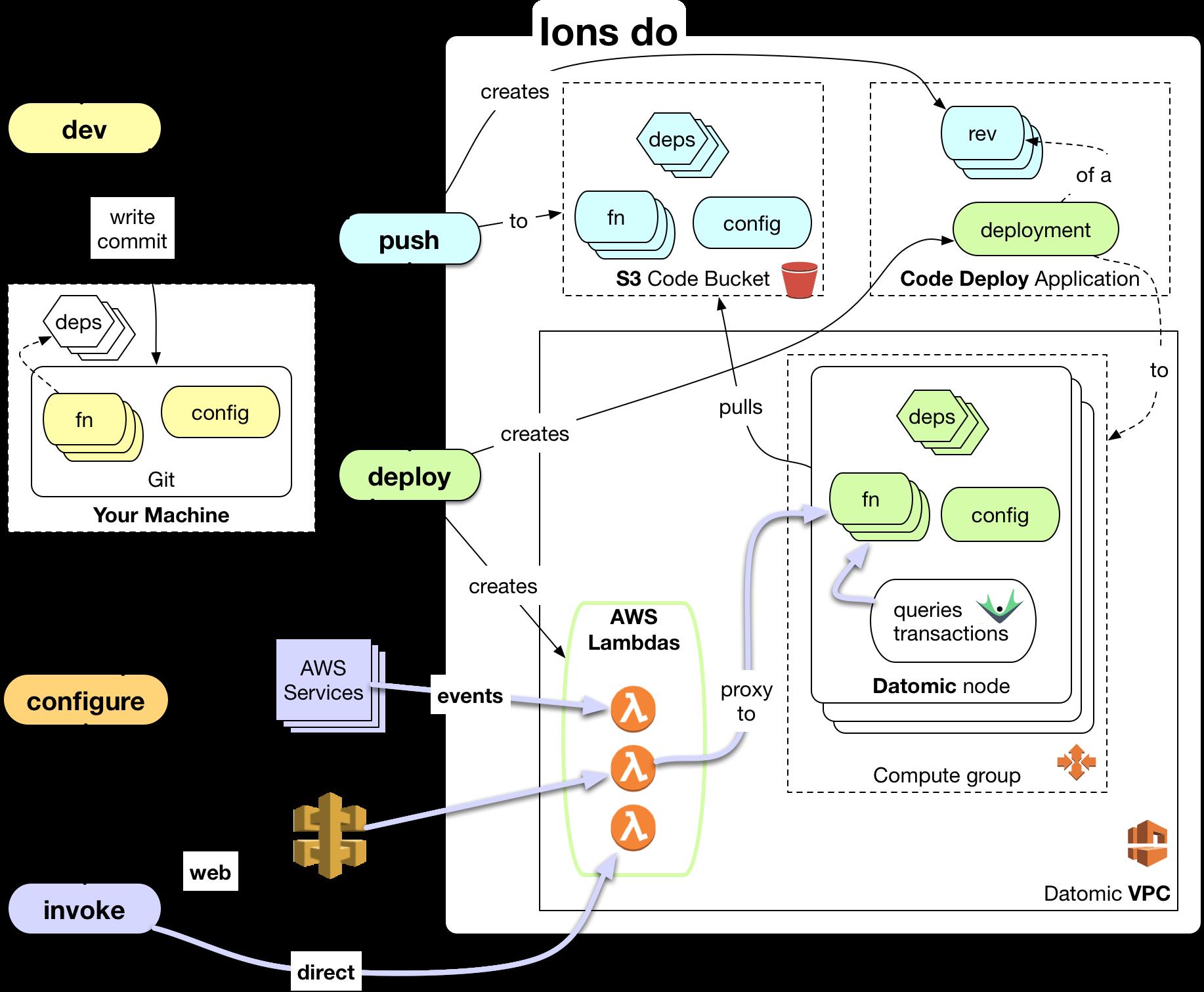 Ions | Datomic | Coding, Deployment, Git