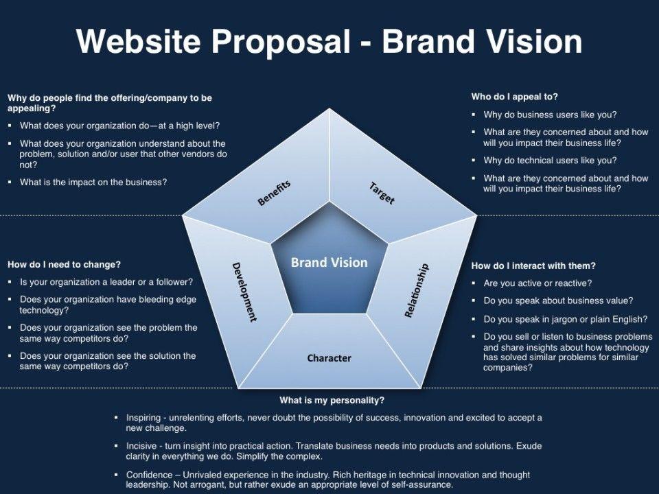 15 Must-see Website Proposal Pins | Food website, Website design ...