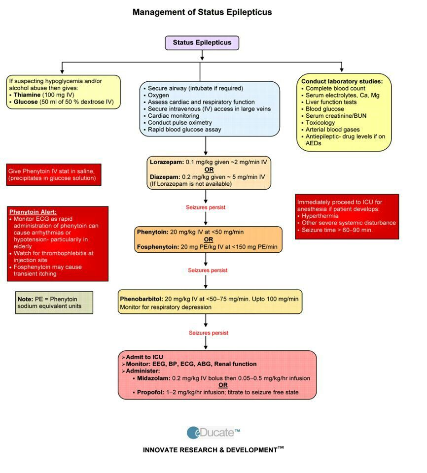 Management of Status Epilepticus  Also know as