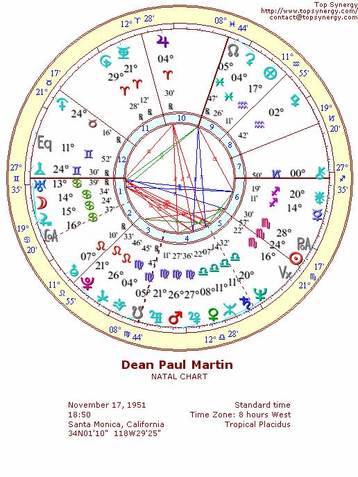 Dean Paul Martin Dino Birthday And Astrological Chart