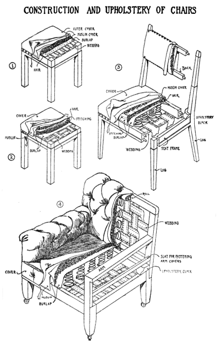Construction And Upholstery Of Chairs