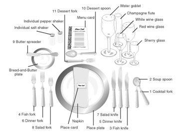 The formal place setting with cutlery numbered in order of use