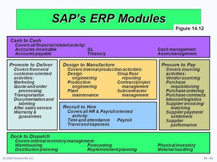 Quote To Cash Image Result For Sap Erp Modules  Sap  Pinterest