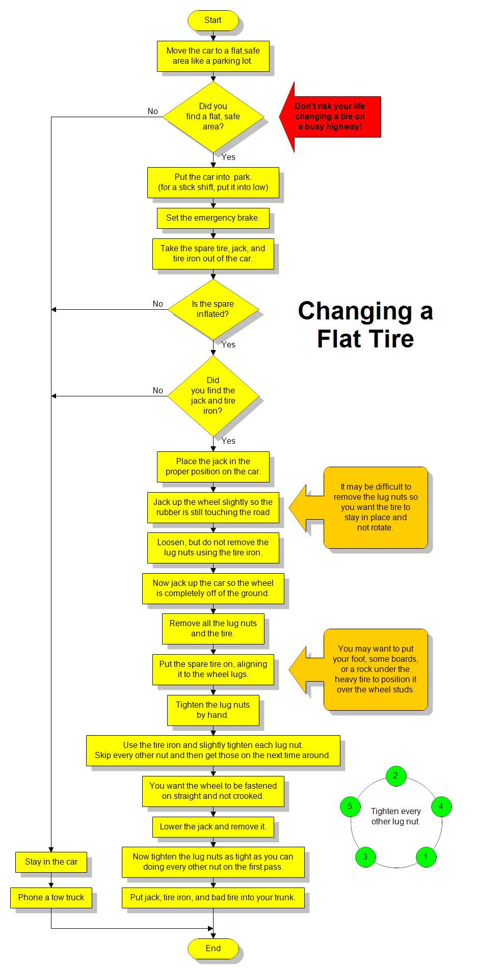 parking lot lighting wiring diagram flowchart for changing a flat tire handy  flat tire  flowchart for changing a flat tire handy  flat tire