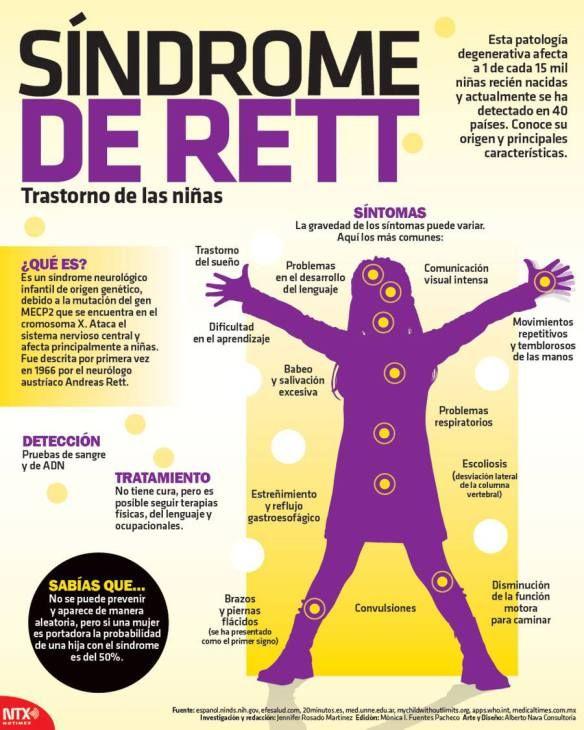 59 Ideas De Rett Síndrome De Rett Parálisis Cerebral Infantil Síndrome De Turner