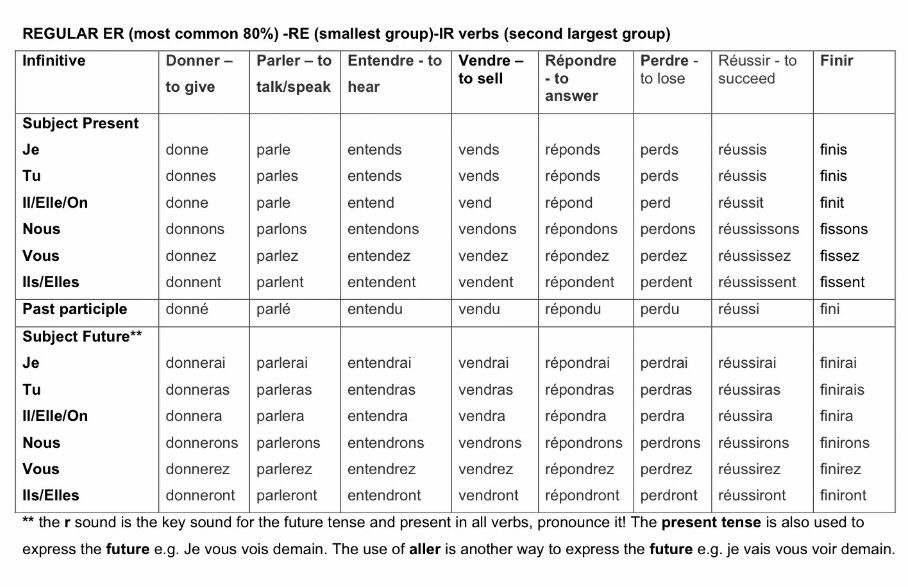 Chapter 10 Passe Compose Past Tense Of Regular Verbs This Shoes Some Of The More Common Verbs You Will Come Acr Regular Verbs Learn French Things To Sell