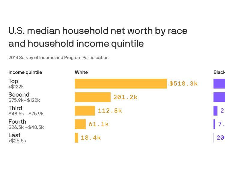 The Myth Of Closing The Racial Wealth Gap Through Education Axios In 2020 Education Racial High School Education