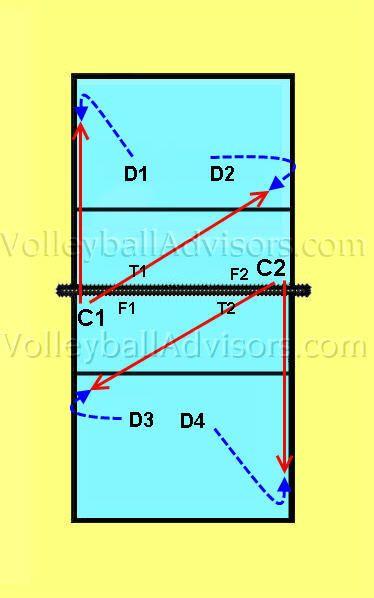 Volleyball Digging Drills Learning Digging Ejercicios De Voleibol Voleibol Ejercicios