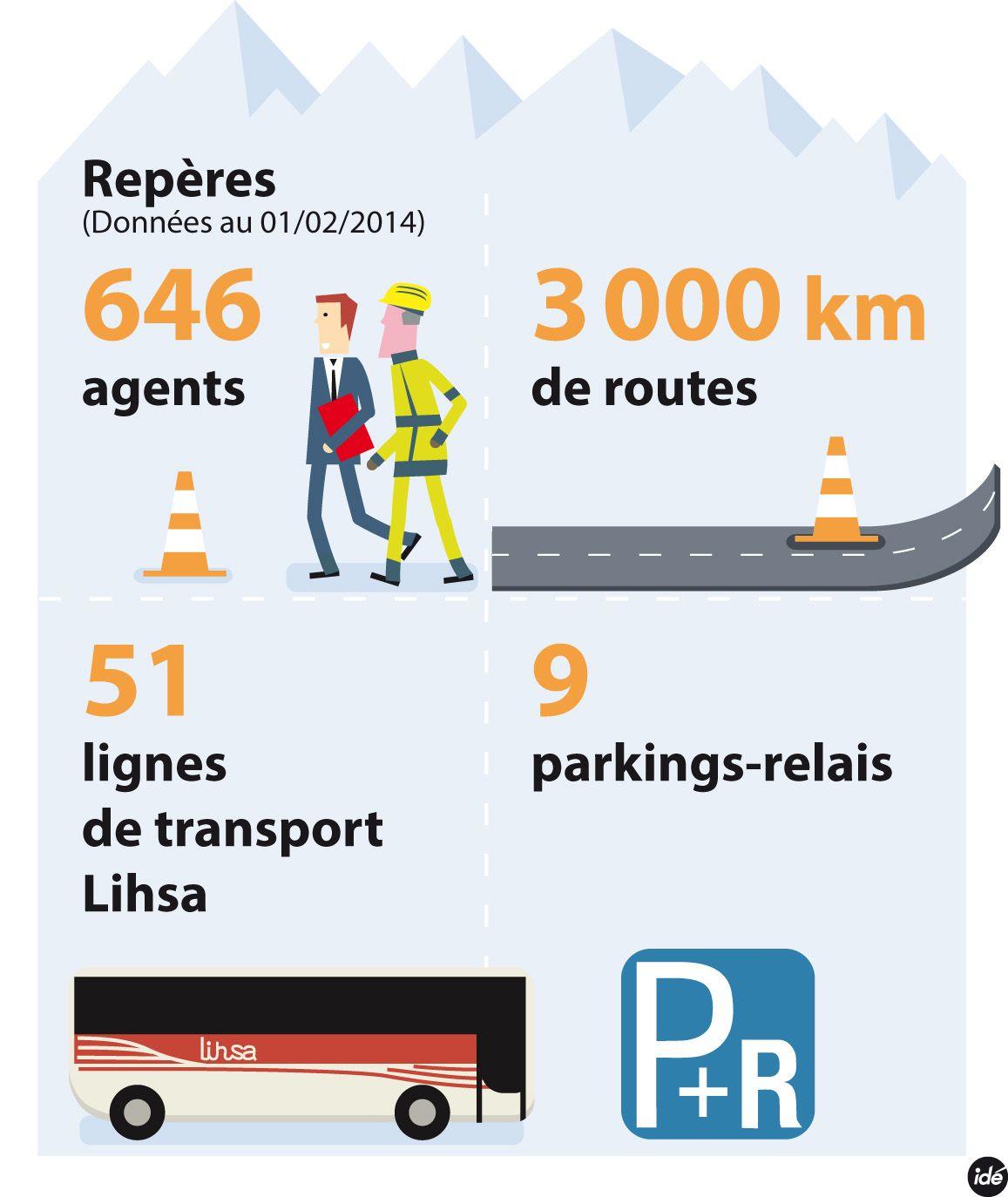 REPERES - Les routes et les transports du #Dep_74 en chiffres + d'infos www.cg74.fr