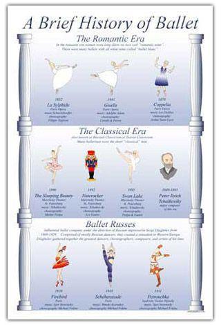 Brief History Of Ballet Poster Dance Mom Ballet