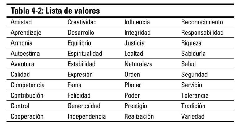 Resultado de imagen de valores personales lista psicologa del resultado de imagen de valores personales lista thecheapjerseys Gallery