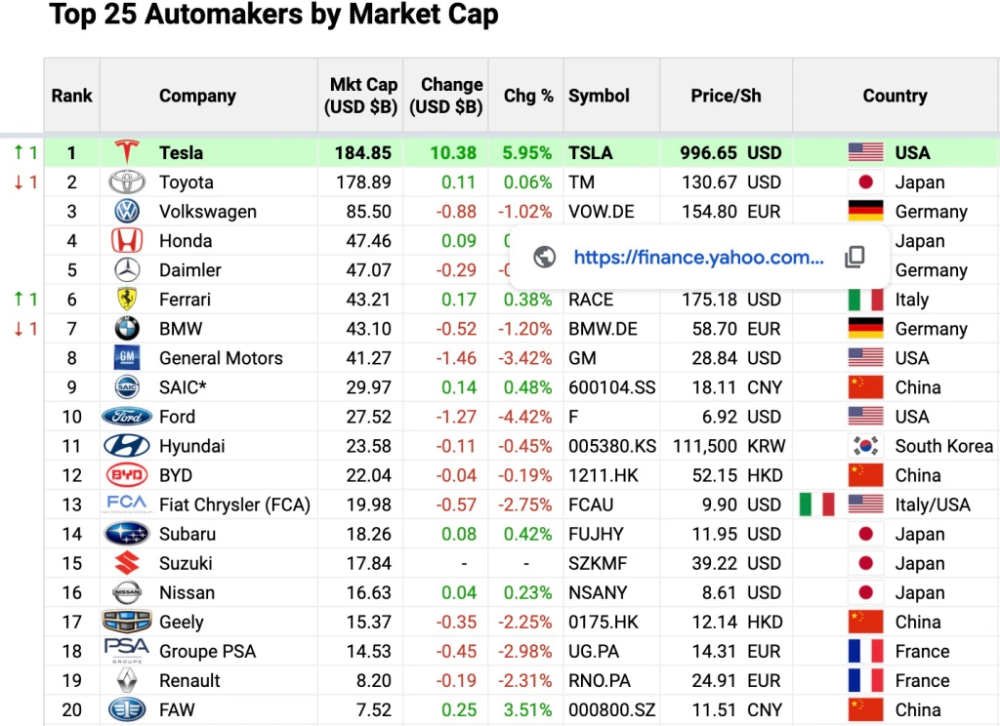 Tesla Tsla Becomes World S Most Valuable Automaker Hits 1 000 Per Share In 2020 Tesla Valuable Sell Car