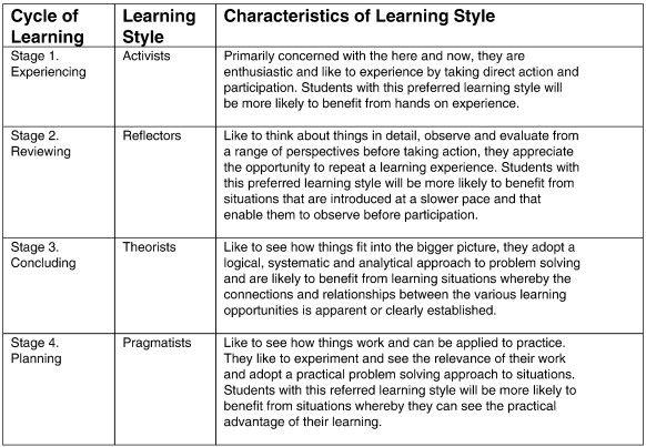 Visual Learning Style Characteristics