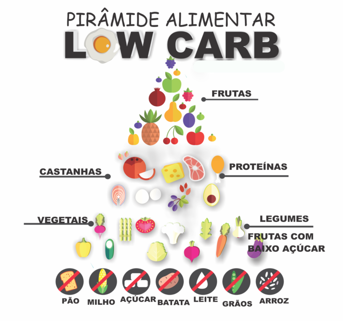 dieta low carb out cetogenica