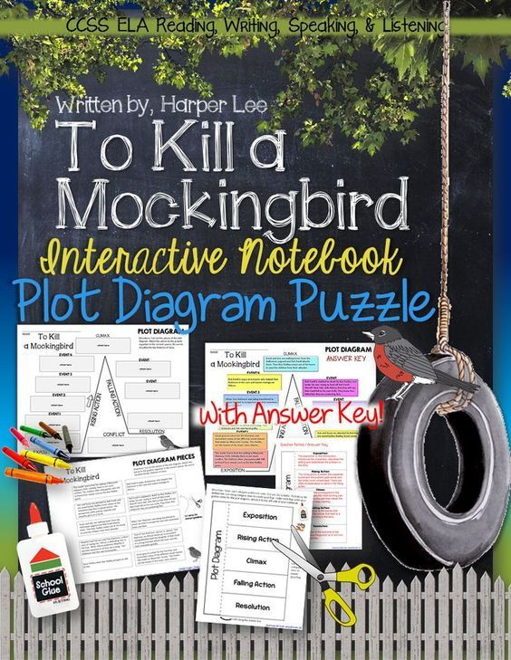 To Kill A Mockingbird By Harper Lee Plot Diagram Story Map Plot