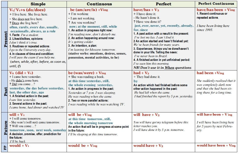 how to speak english fluently pdf ebook