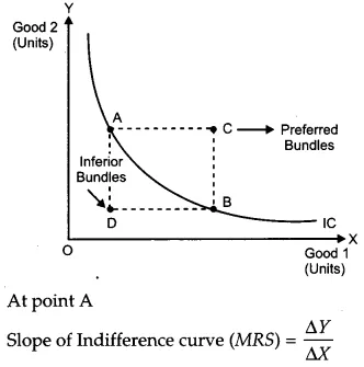 Pin By Theshanisandu On Indifference Curve Economics In 2020 Previous Year Question Paper Question Paper This Or That Questions