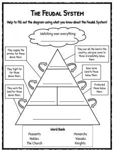 Middle Ages Facts, Worksheets, Events, Culture