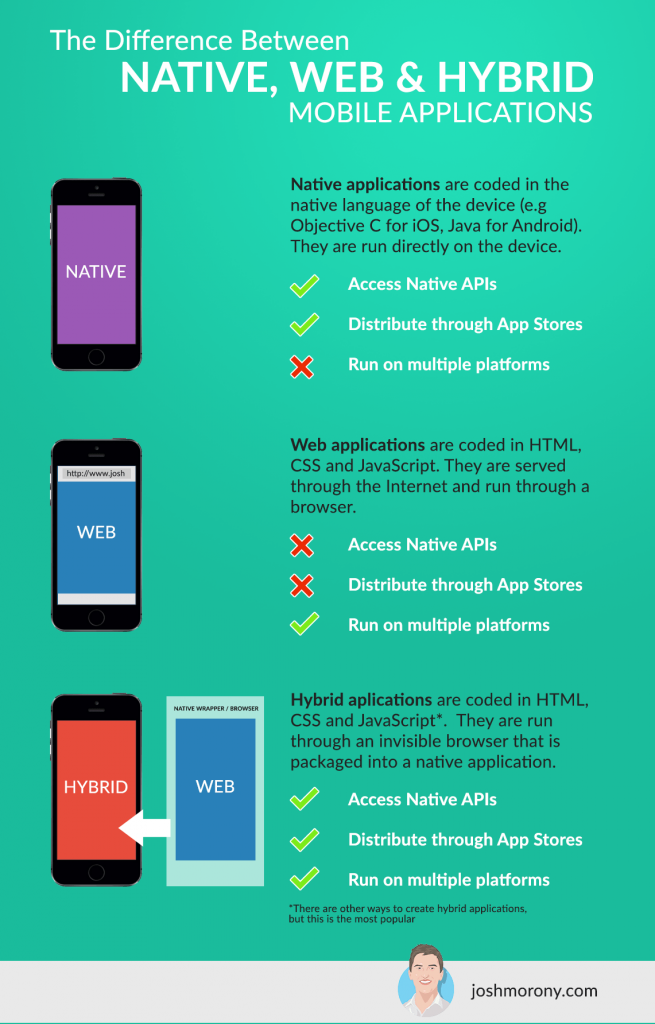 The Step By Step Guide To Publishing A Html5 Mobile Application On App Stores Html5 Mobile Tut App Development Process App Development Mobile App Development