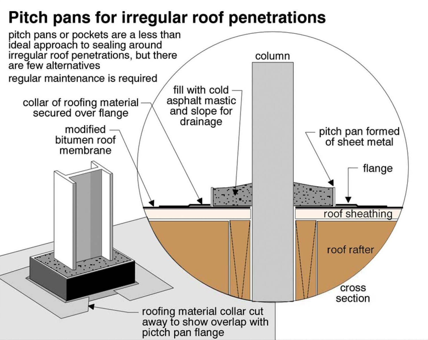 Roof pipe penetration flanges