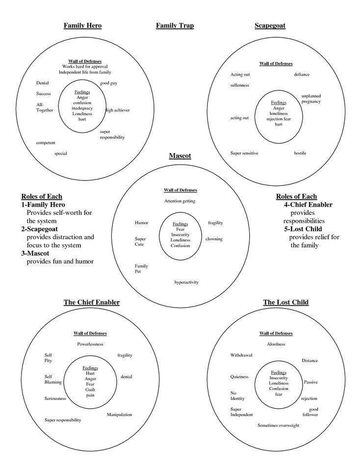 pictures family roles in addiction worksheets mindgearlabs. Black Bedroom Furniture Sets. Home Design Ideas