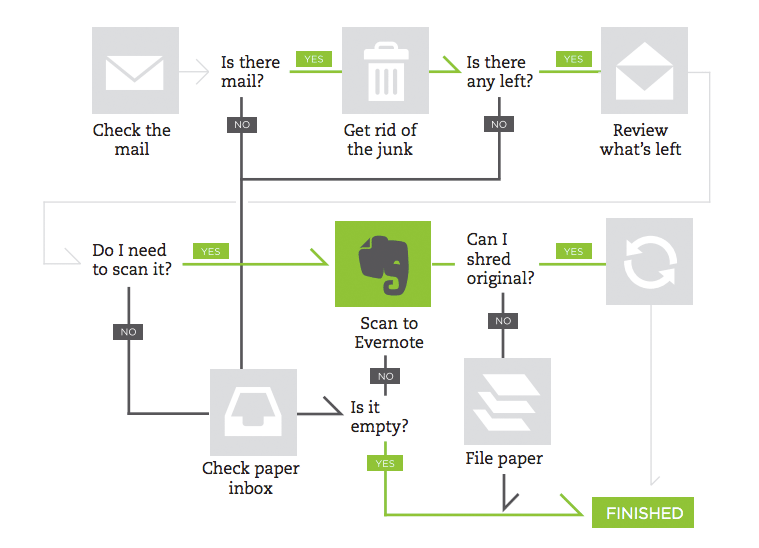 8 Tips to Master a More Paperless Life With Evernote