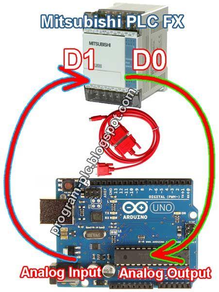 Mitsubishi PLC FX Series Communication with Arduino