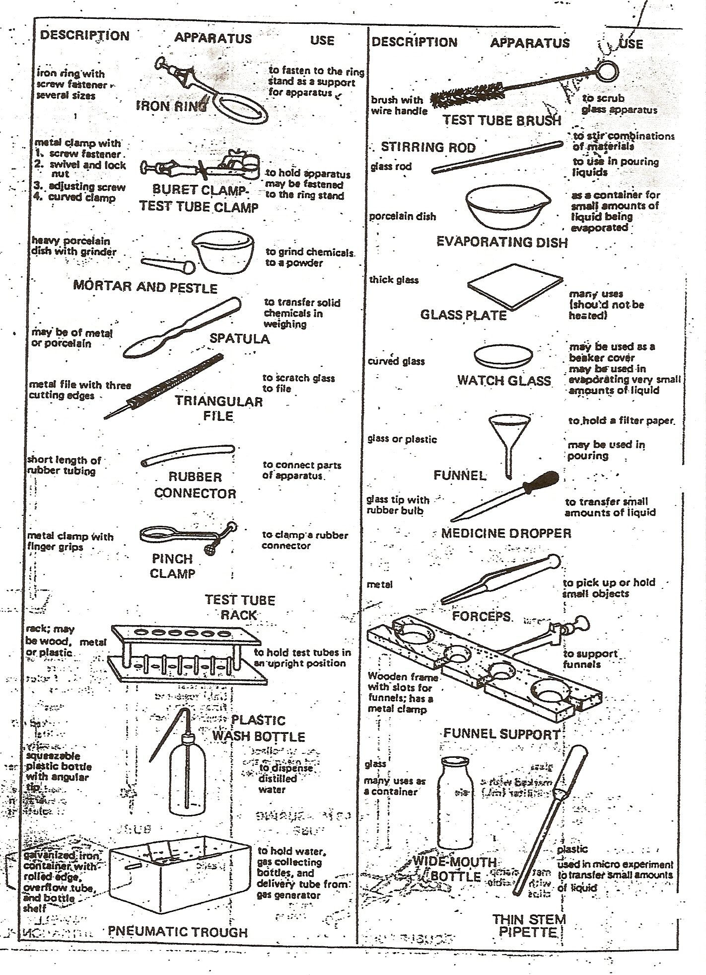 Lab Instruments Worksheet