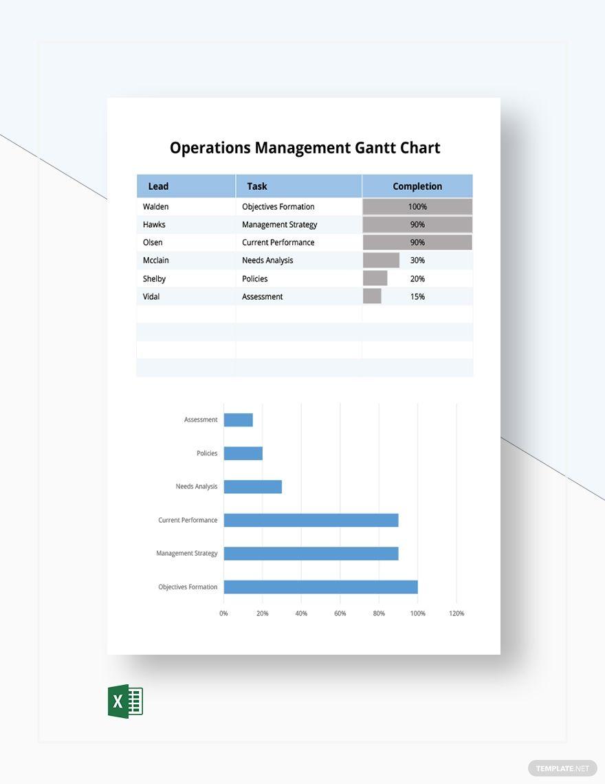 Operations Management Gantt Chart Gantt Chart Gantt Chart