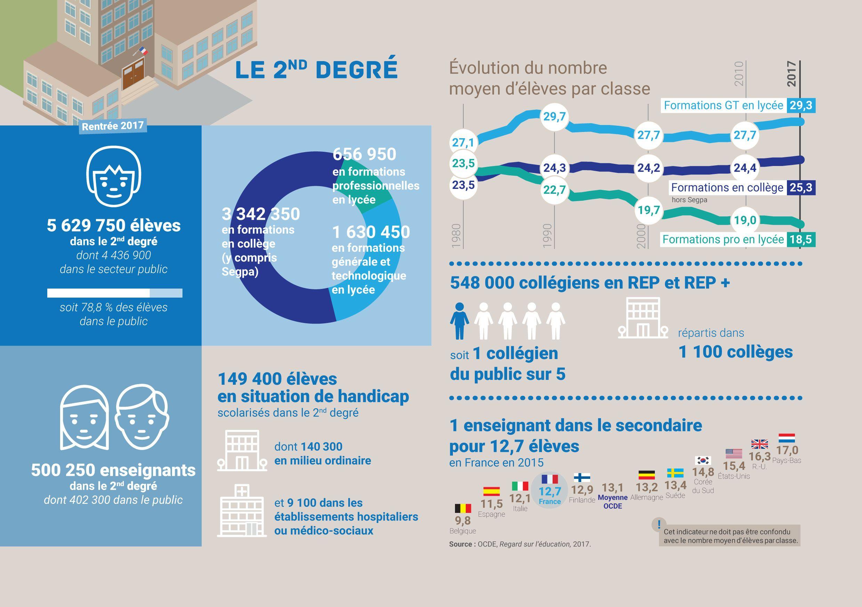 L Education Nationale En Chiffres 2019 Education Nationale Systeme Educatif Francais Education