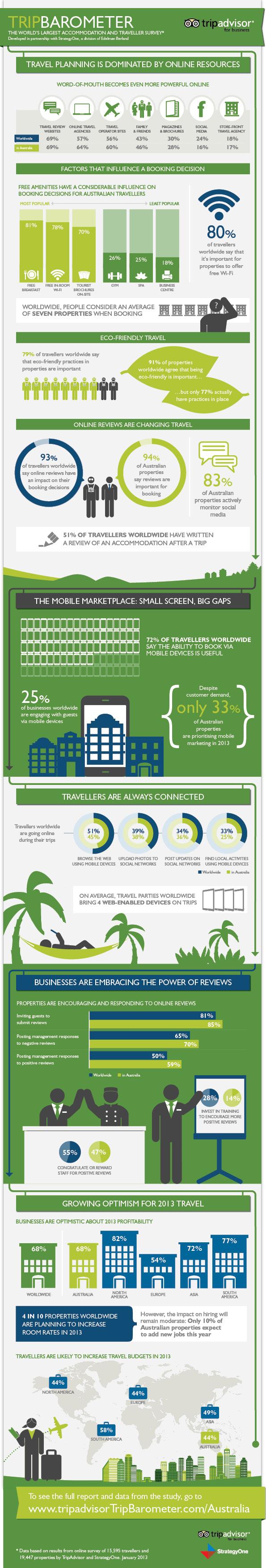 TripBarometer Infographic
