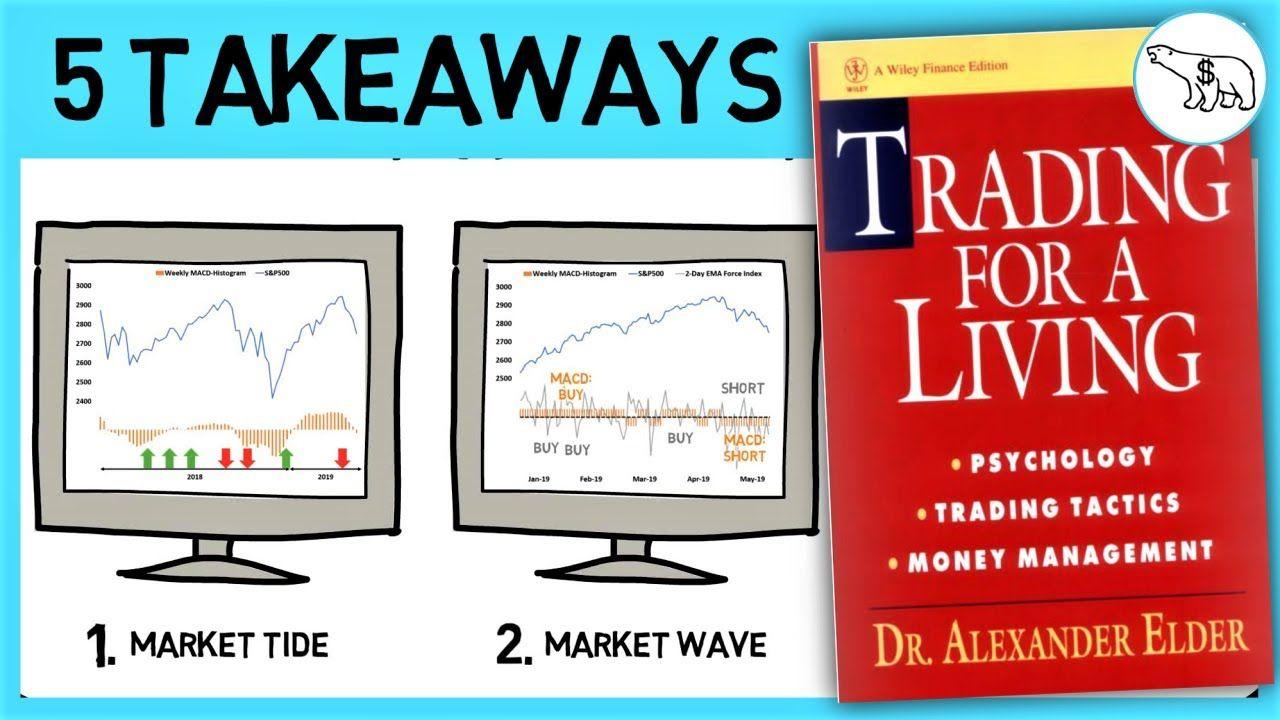 Trading For A Living By Dr Alexander Elder Dr Alexander