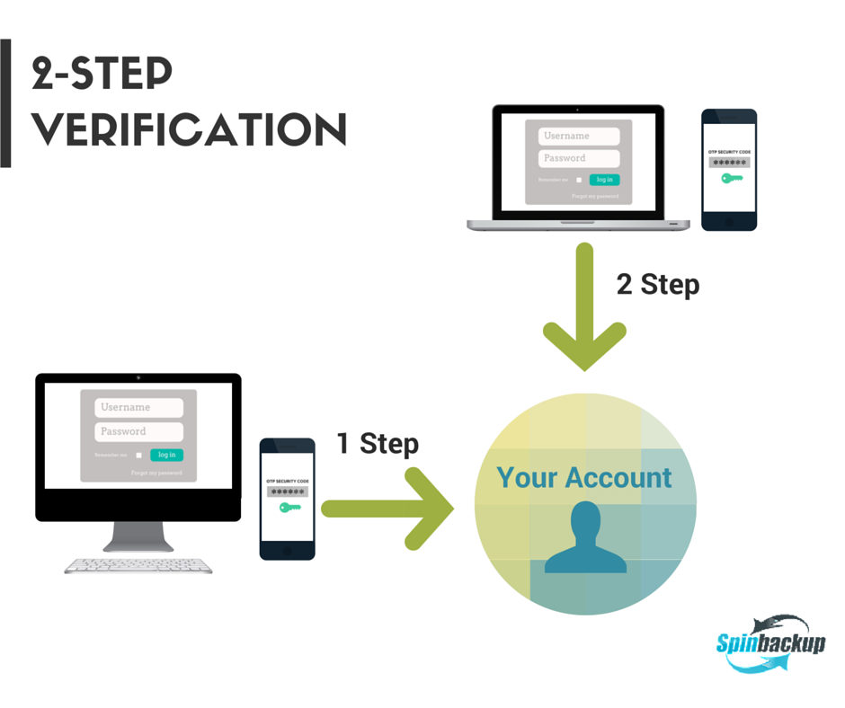 The new Spinbackup security feature 2Step Verification