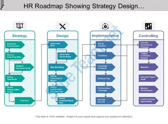 hr roadmap showing strategy design implementation and ...