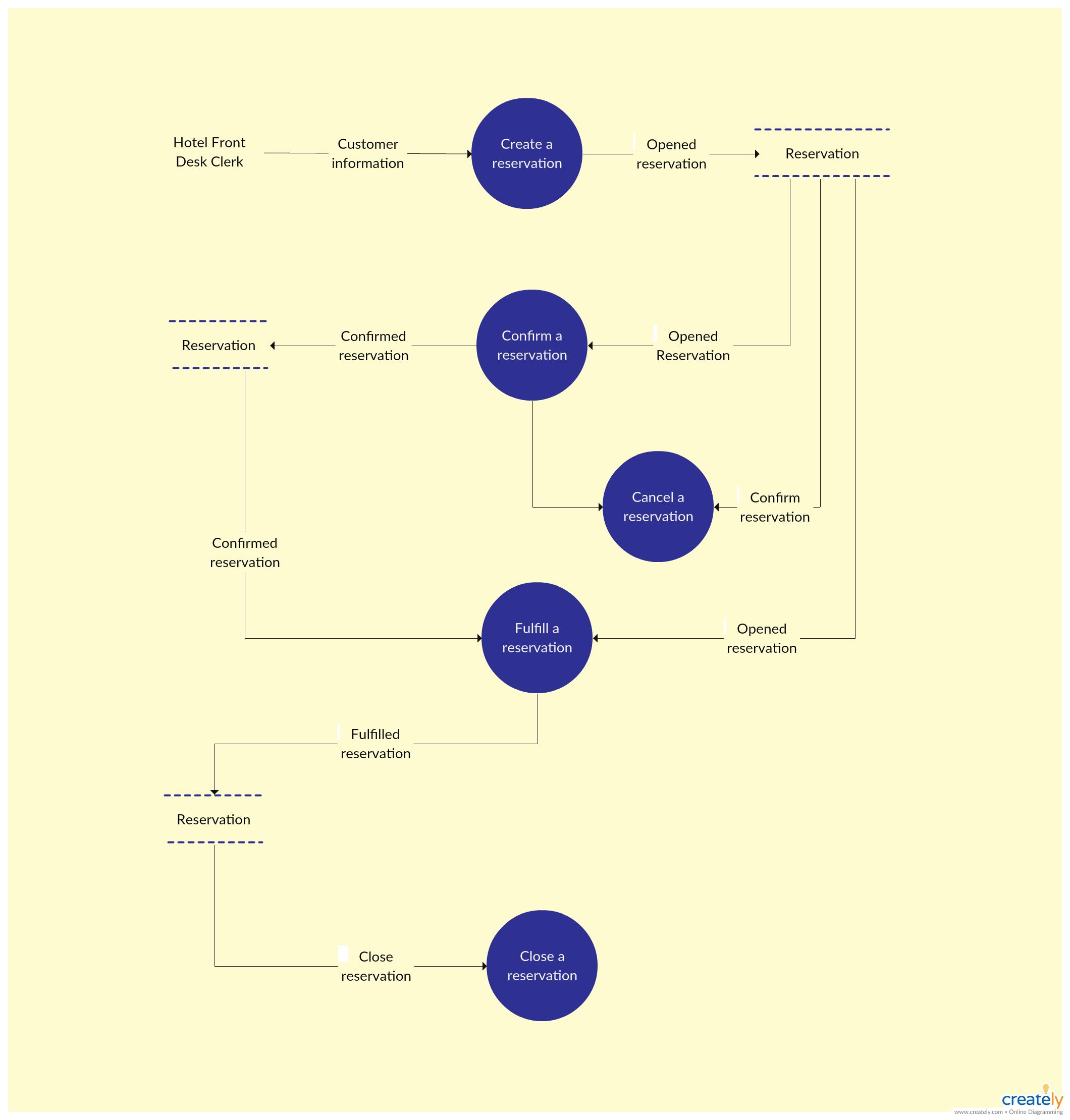 Level 1 Data Flow Diagram Template For Hotel Management