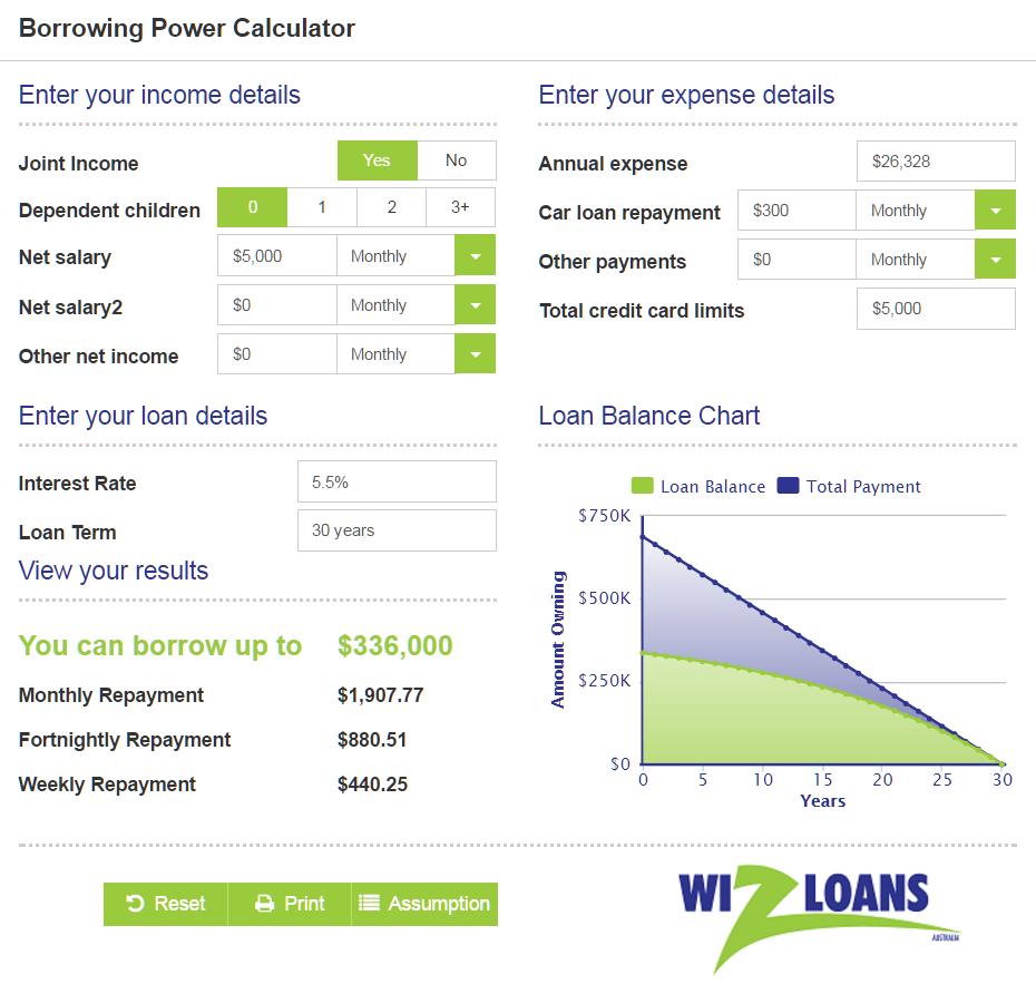 Wizloans Borrowing Power Calculator   The borrowers ...