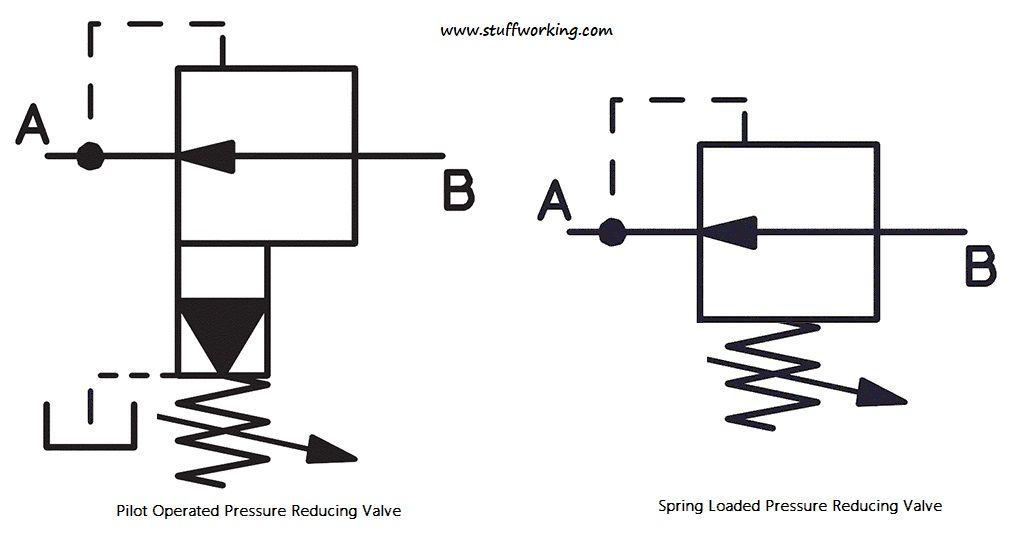 Pilot Operated Pressure Reducing Valve Symbol In 2020 Pressure Valve Hydraulic Systems